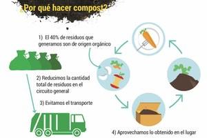 ¿Cómo se hace el compost comunal?