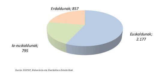 Euskara hizkuntza gaitasuna Soraluze 2011