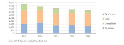 Euskara etxeko hizkuntza Soraluze 1991-2011
